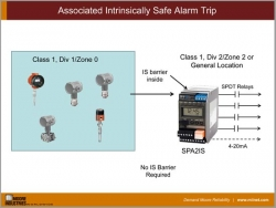 Associated Intrinsically Safe Alarm Trip