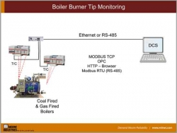 Boiler Burner Tip Monitoring