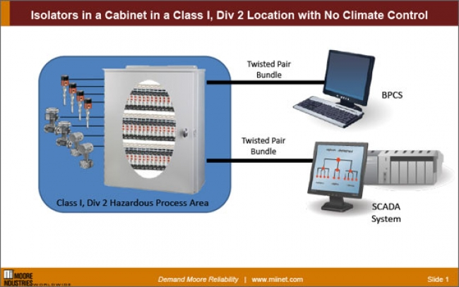 Isolators in a Cabinet in Class I, Div 2 Location