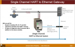 Single Channel HART to Ethernet Gateway