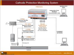 Cathodic Protection Monitoring Systems