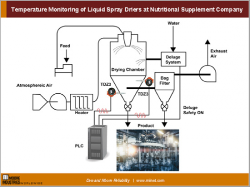 Temperature Monitoring of Liquid Spray Driers at Nutritional Supplement Company