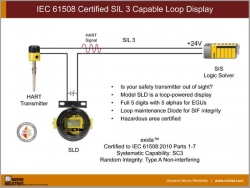 SIL 3 Capable Loop Display/Indicator