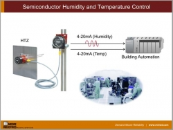 Semiconductor Humidity and Temperature Control