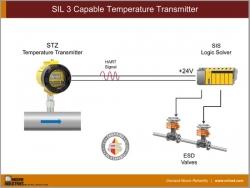 SIL 3 Capable Temperature Transmitter