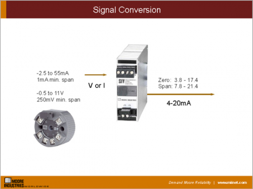 SIY Signal Conversion