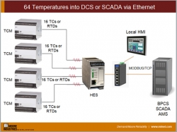 64 Temperatures into DCS or SCADA via Ethernet
