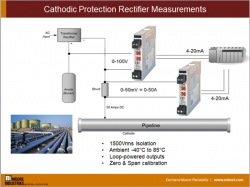 Cathodic Protection Rectifier Measurements